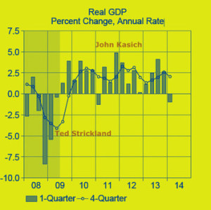 Ohio Monthly Financial Report-6.14